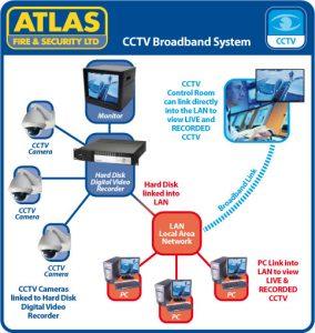 CCTV Systems Broadband Image